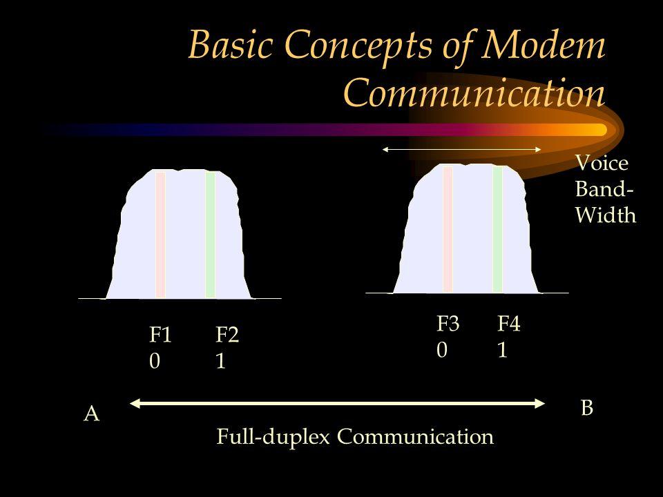 Basic Concepts of Modem Communication F1 0 F2 1 F3 0 F4 1 Voice Band- Width Full-duplex Communication A B