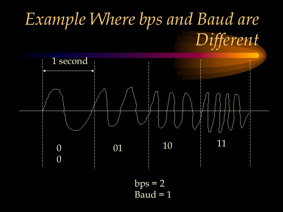Example Where bps and Baud are Different 0 01 10 11 bps = 2 Baud = 1 1 second