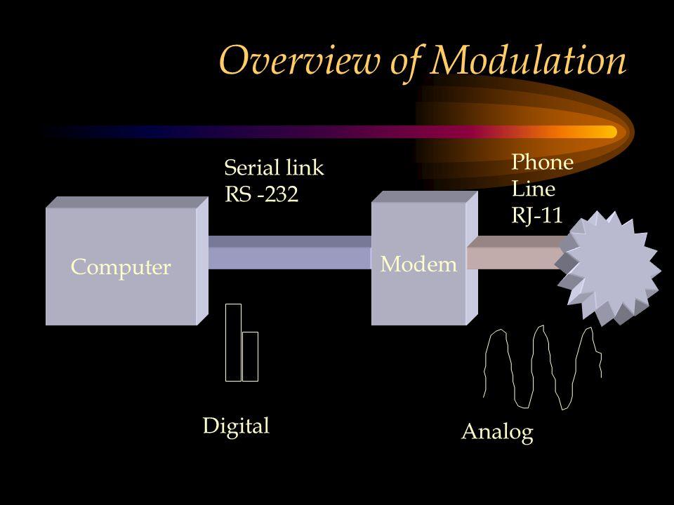 Overview of Modulation Computer Modem Serial link RS -232 Phone Line RJ-11 Digital Analog