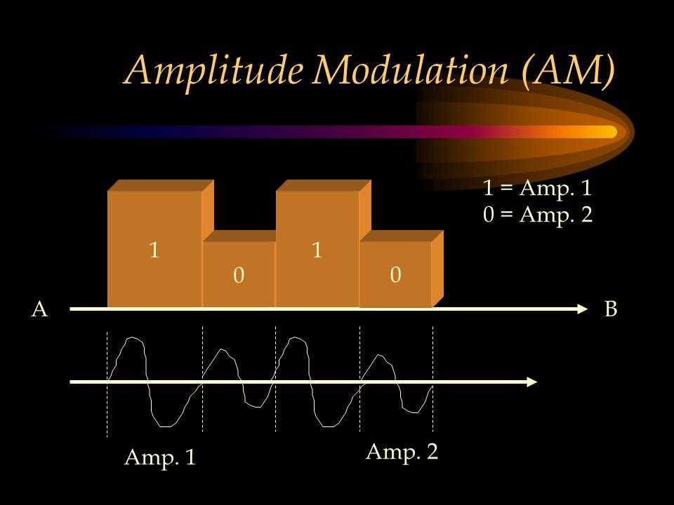 Amplitude Modulation (AM) 1 0 1 0 Amp. 1 Amp. 2 1 = Amp. 1 0 = Amp. 2 AB