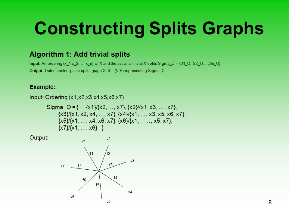 18 Constructing Splits Graphs Algorithm 1: Add trivial splits Input: An ordering (x_1,x_2,…, x_n) of X and the set of all trivial X-splits Sigma_O = {S1_O, S2_O,…,Sn_O} Output: Outer-labeled plane splits graph G_0 = (V,E) representing Sigma_O Example: Input: Ordering (x1,x2,x3,x4,x5,x6,x7) Sigma_O = { {x1}/{x2, …, x7}, {x2}/{x1, x3, …, x7}, {x3}/{x1, x2, x4, …, x7}, {x4}/{x1, …, x3, x5, x6, x7}, {x5}/{x1, …, x4, x6, x7}, {x6}/{x1, …, x5, x7}, {x7}/{x1, …, x6} } Output: v1 v6 v5 v4 v3 v2 v7 f1f2 f7 f4 f5 f3 f6