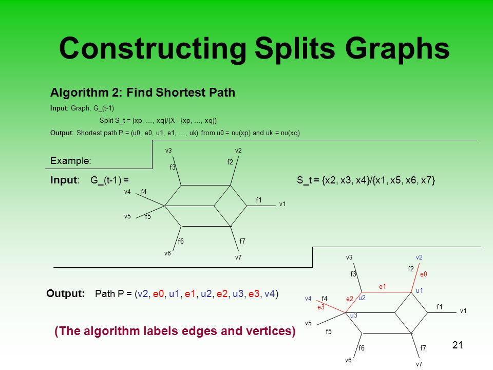 21 Constructing Splits Graphs Algorithm 2: Find Shortest Path Input: Graph, G_(t-1) Split S_t = {xp, …, xq}/(X - {xp, …, xq}) Output: Shortest path P = (u0, e0, u1, e1, …, uk) from u0 = nu(xp) and uk = nu(xq) Example: Input : G_(t-1) = S_t = {x2, x3, x4}/{x1, x5, x6, x7} v1 v6 v5 v4 v3v2 v7 f1 f2 f7 f4 f5 f3 f6 v1 v6 v5 v4 v3v2 v7 f1 f2 f7 f4 f5 f3 f6 e0 e1 e3 e2 Output: Path P = (v2, e0, u1, e1, u2, e2, u3, e3, v4) u3 u2 u1 (The algorithm labels edges and vertices)