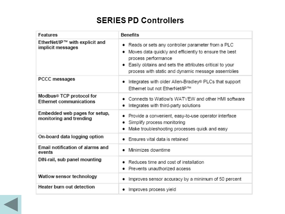 SERIES PD Controllers