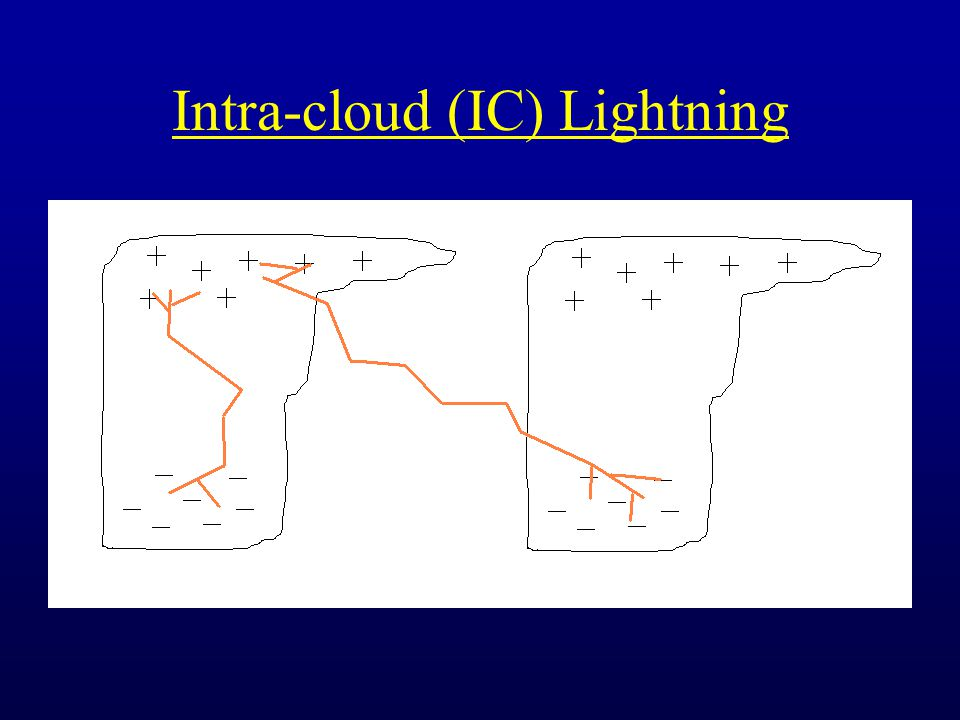 Intra-cloud (IC) Lightning