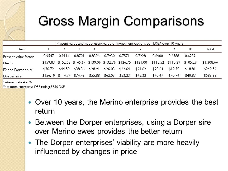 Gross Margin Comparisons Over 10 years, the Merino enterprise provides the best return Between the Dorper enterprises, using a Dorper sire over Merino ewes provides the better return The Dorper enterprises' viability are more heavily influenced by changes in price Present value and net present value of investment options per DSE* over 10 years Year12345678910Total Present value factor 0.95470.91140.87010.83060.79300.75710.72280.69000.65880.6289 Merino $159.83$152.58$145.67$139.06$132.76$126.75$121.00$115.52$110.29$105.29$1,308.64 F2 and Dorper sire $30.72$44.50$38.36$28.91$26.03$22.64$21.62$20.64$19.70$18.81$249.52 Dorper sire $156.19$114.74$74.49$55.88$62.03$53.23$45.32$40.47$40.74$40.87$583.38 *interest rate 4.75% *optimum enterprise DSE rating: 5750 DSE
