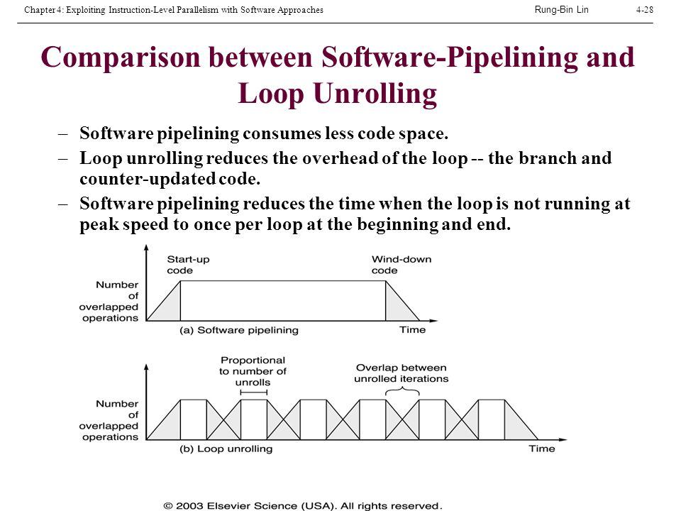 Rung-Bin Lin Chapter 4: Exploiting Instruction-Level Parallelism with Software Approaches4-28 Comparison between Software-Pipelining and Loop Unrolling –Software pipelining consumes less code space.