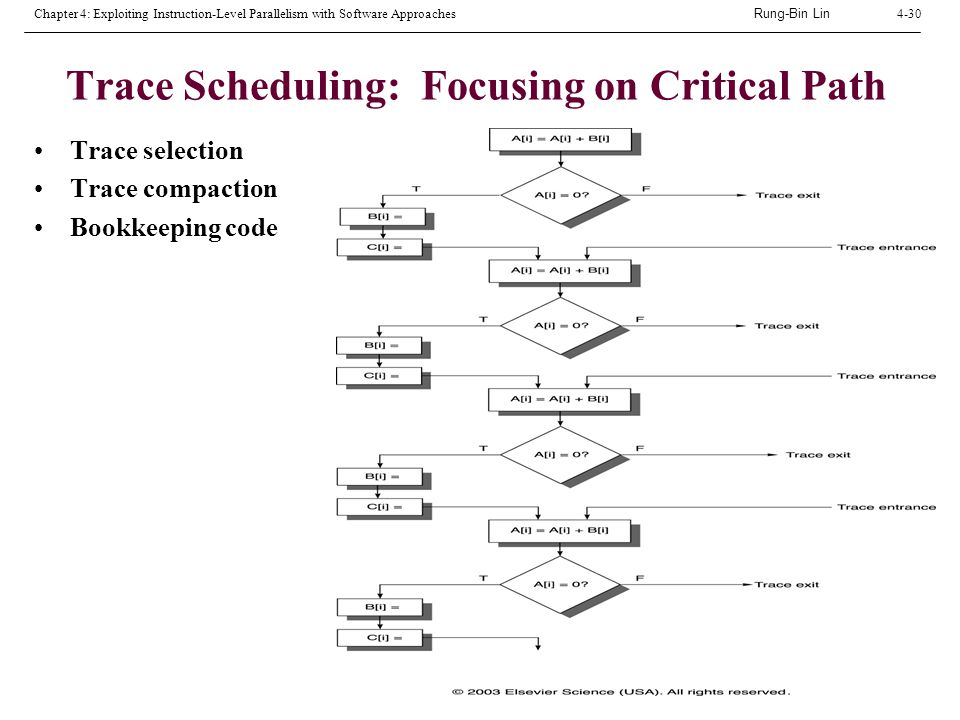 Rung-Bin Lin Chapter 4: Exploiting Instruction-Level Parallelism with Software Approaches4-30 Trace Scheduling: Focusing on Critical Path Trace selection Trace compaction Bookkeeping code
