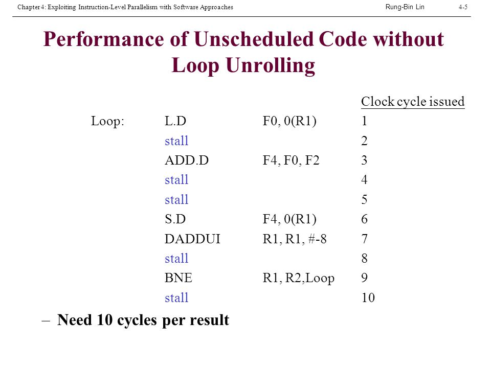Rung-Bin Lin Chapter 4: Exploiting Instruction-Level Parallelism with Software Approaches4-5 Performance of Unscheduled Code without Loop Unrolling Clock cycle issued Loop:L.D F0, 0(R1)1 stall2 ADD.DF4, F0, F23 stall4 stall5 S.DF4, 0(R1) 6 DADDUIR1, R1, #-87 stall8 BNER1, R2,Loop 9 stall10 –Need 10 cycles per result