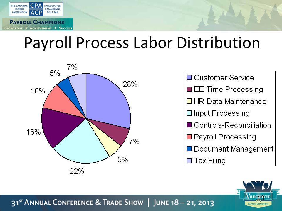 13 Payroll Process Labor Distribution