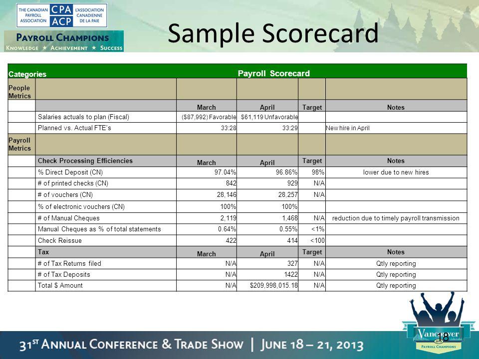 18 Sample Scorecard Categories Payroll Scorecard People Metrics MarchAprilTargetNotes Salaries actuals to plan (Fiscal) ($87,992) Favorable$61,119 Unf