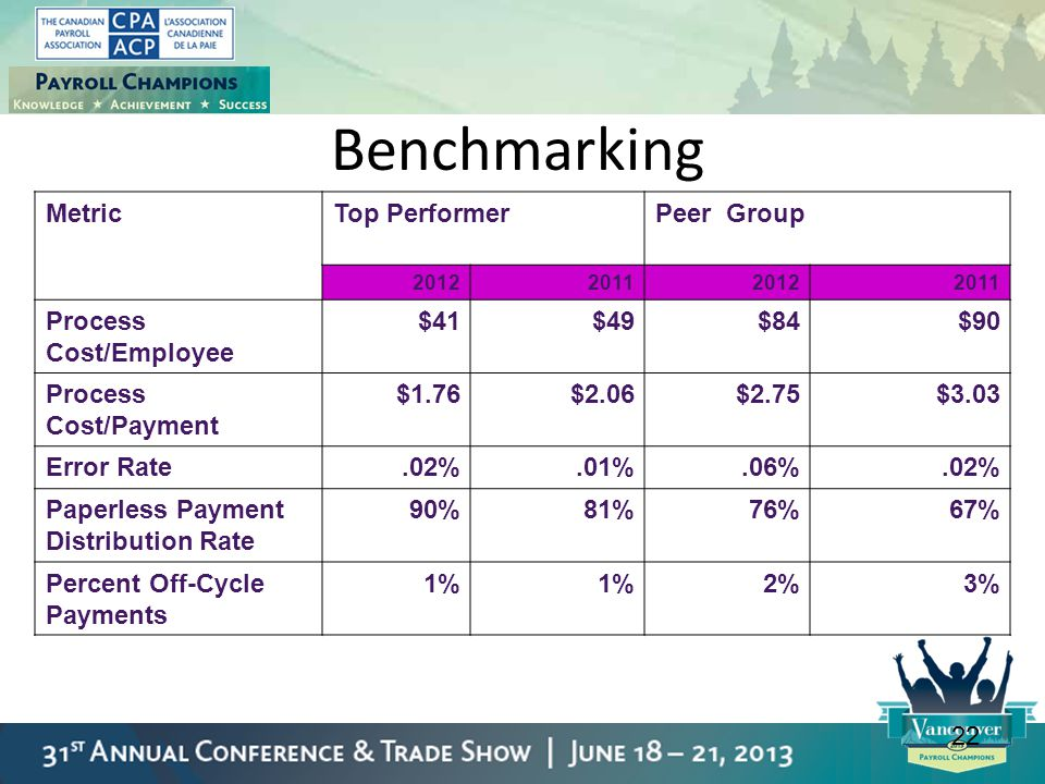 22 Benchmarking MetricTop PerformerPeer Group 2012201120122011 Process Cost/Employee $41$49$84$90 Process Cost/Payment $1.76$2.06$2.75$3.03 Error Rate