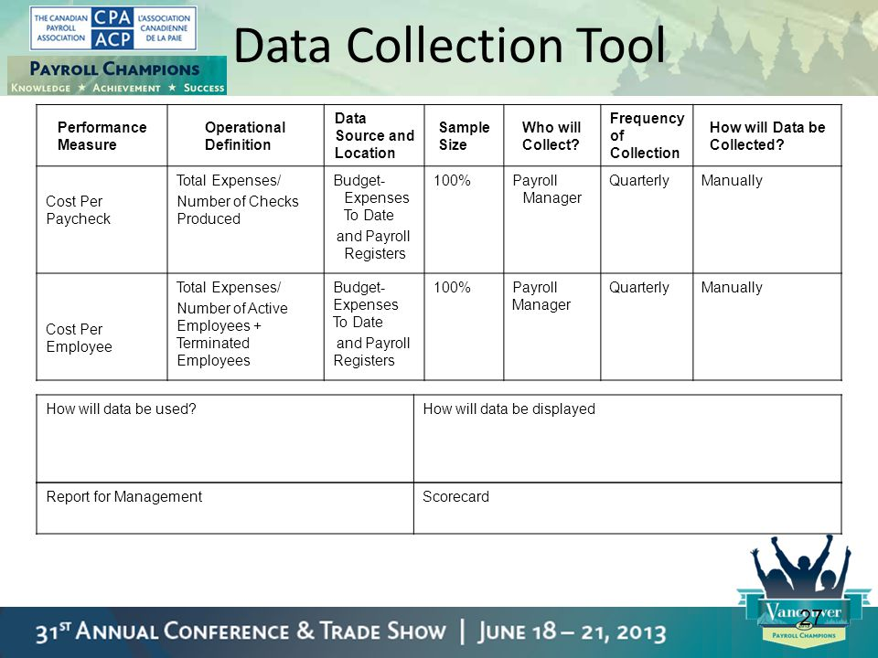 27 Data Collection Tool Performance Measure Operational Definition Data Source and Location Sample Size Who will Collect? Frequency of Collection How