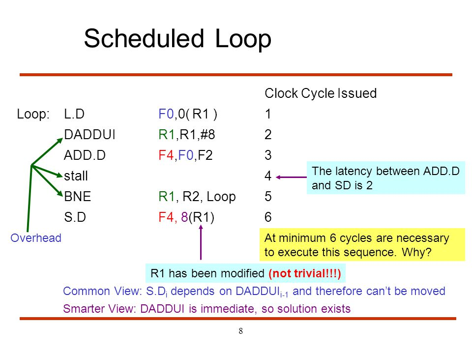 8 Scheduled Loop Clock Cycle Issued Loop: L.D F0,0( R1 )1 DADDUIR1,R1,#82 ADD.DF4,F0,F23 stall4 BNER1, R2, Loop5 S.DF4, 8(R1)6 The latency between ADD