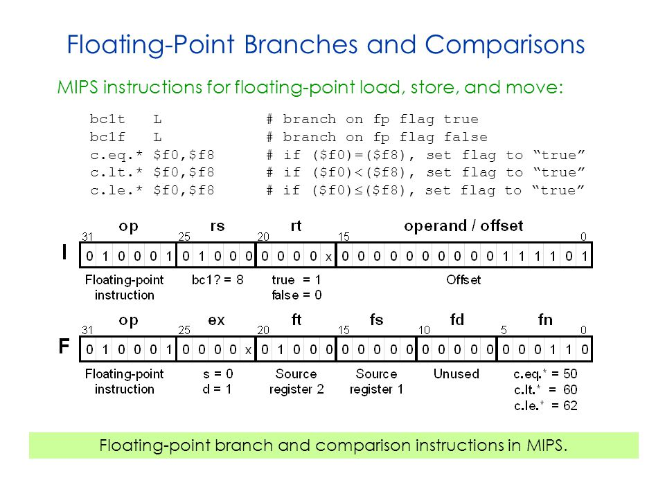 Floating-Point Branches and Comparisons MIPS instructions for floating-point load, store, and move: bc1t L # branch on fp flag true bc1f L # branch on fp flag false c.eq.* $f0,$f8 # if ($f0)=($f8), set flag to true c.lt.* $f0,$f8 # if ($f0)<($f8), set flag to true c.le.* $f0,$f8 # if ($f0)  ($f8), set flag to true Floating-point branch and comparison instructions in MIPS.