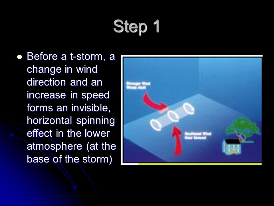 Step 1 Before a t-storm, a change in wind direction and an increase in speed forms an invisible, horizontal spinning effect in the lower atmosphere (a
