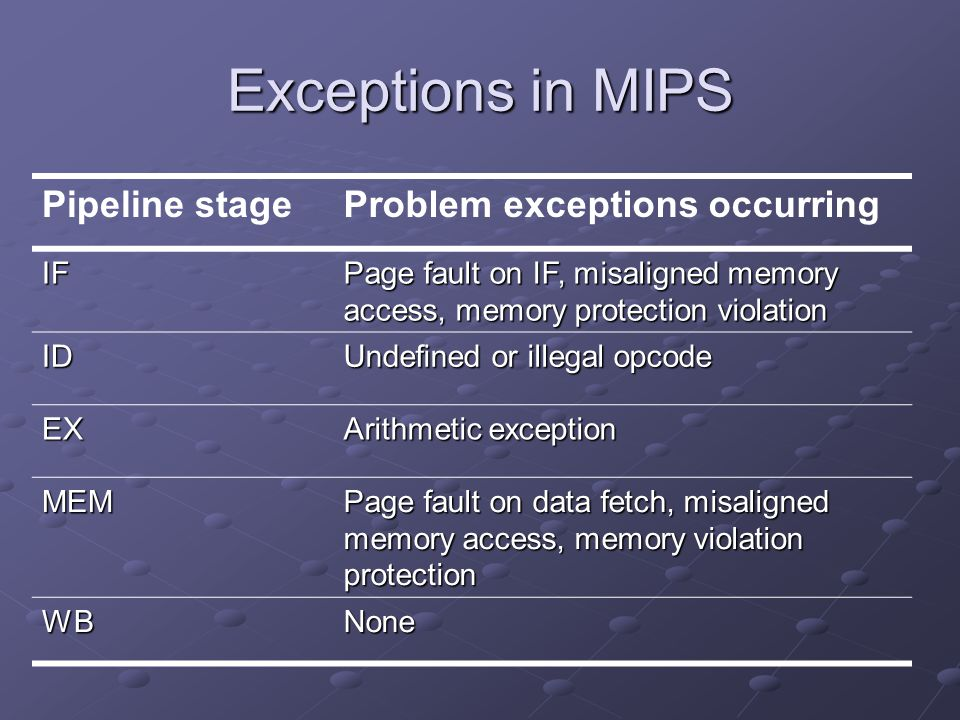 Exceptions in MIPS Pipeline stageProblem exceptions occurring IF Page fault on IF, misaligned memory access, memory protection violation ID Undefined or illegal opcode EX Arithmetic exception MEM Page fault on data fetch, misaligned memory access, memory violation protection WBNone