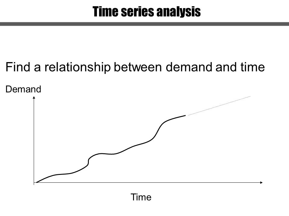 Find a relationship between demand and time Demand Time Time series analysis