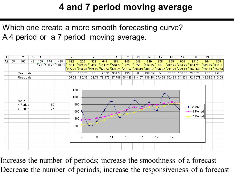 4 and 7 period moving average Which one create a more smooth forecasting curve.