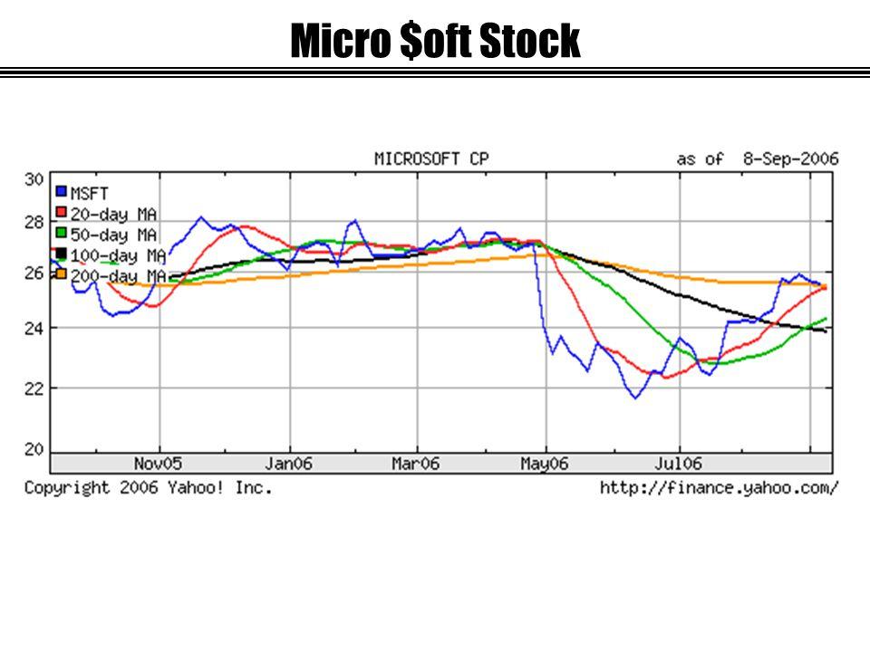 Micro $oft Stock