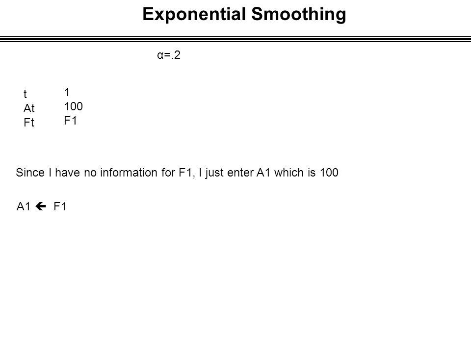 Exponential Smoothing α=.2 t At Ft 1 100 F1 Since I have no information for F1, I just enter A1 which is 100 A1  F1