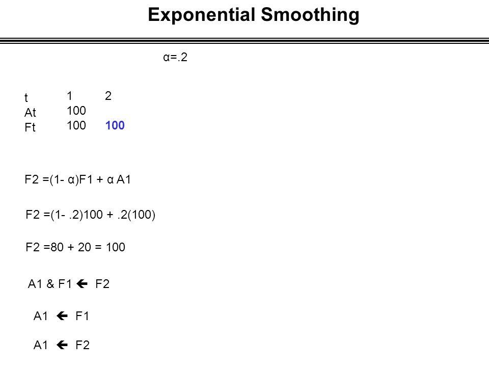 Exponential Smoothing α=.2 t At Ft 1 100 F2 =(1- α)F1 + α A1 F2 =(1-.2)100 +.2(100) F2 =80 + 20 = 100 A1 & F1  F2 A1  F1 A1  F2 2 100