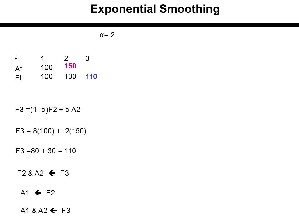 Exponential Smoothing α=.2 t At Ft 1 100 F3 =(1- α)F2 + α A2 F3 =.8(100) +.2(150) F3 =80 + 30 = 110 F2 & A2  F3 A1  F2 A1 & A2  F3 2 100 3 110 150