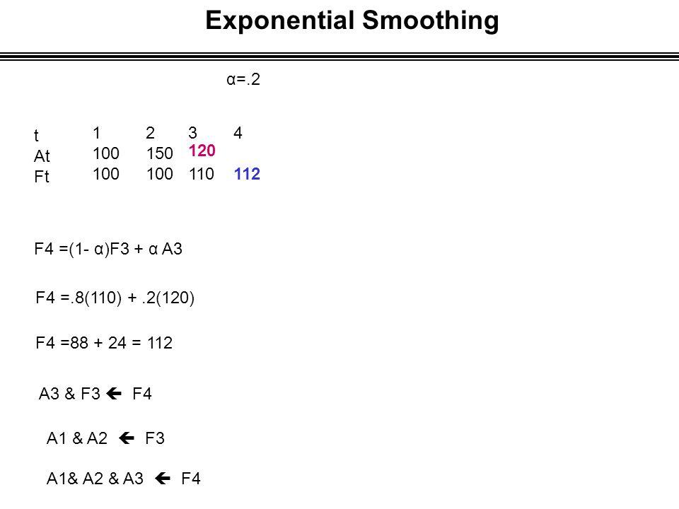 Exponential Smoothing α=.2 t At Ft 1 100 F4 =(1- α)F3 + α A3 F4 =.8(110) +.2(120) F4 =88 + 24 = 112 A3 & F3  F4 A1 & A2  F3 A1& A2 & A3  F4 2 150 100 3 110 4 112 120