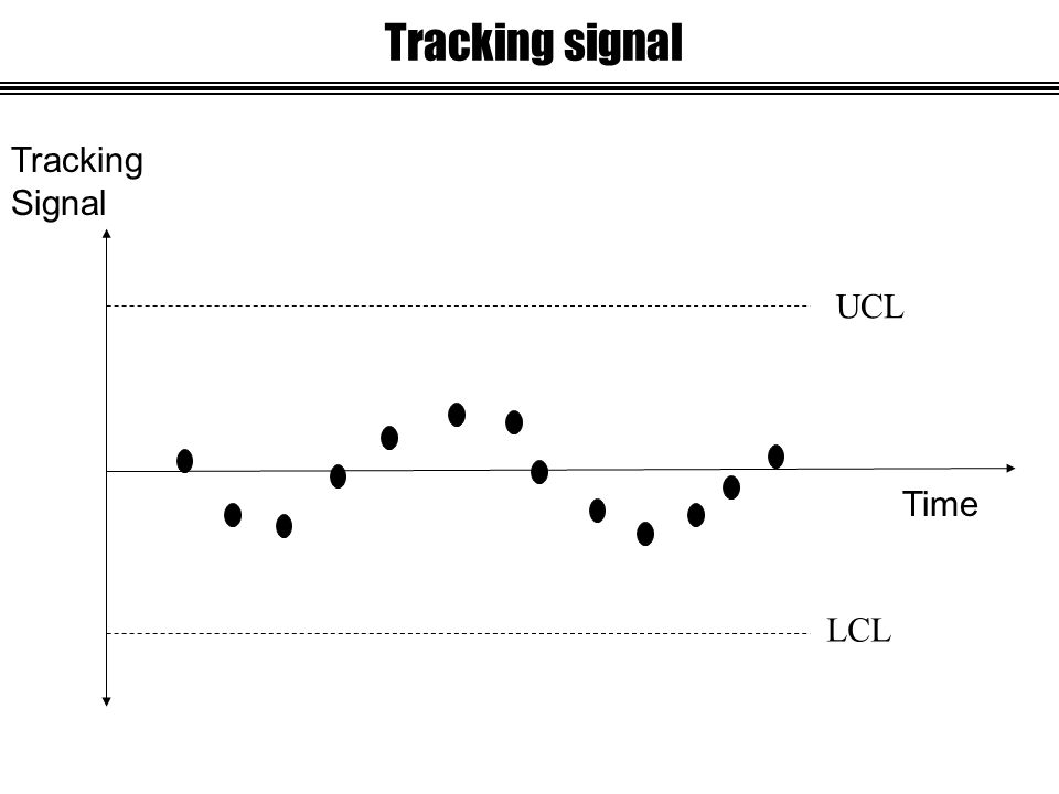 Tracking signal UCL LCL Time Tracking Signal