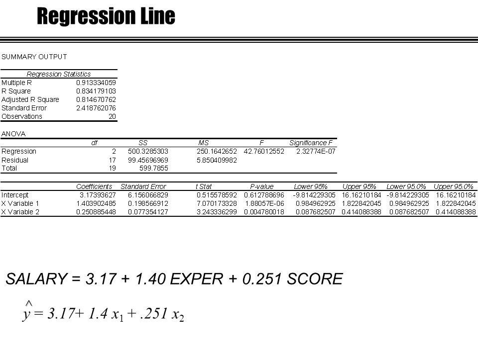 Regression Line^ y = 3.17+ 1.4 x 1 +.251 x 2 SALARY = 3.17 + 1.40 EXPER + 0.251 SCORE