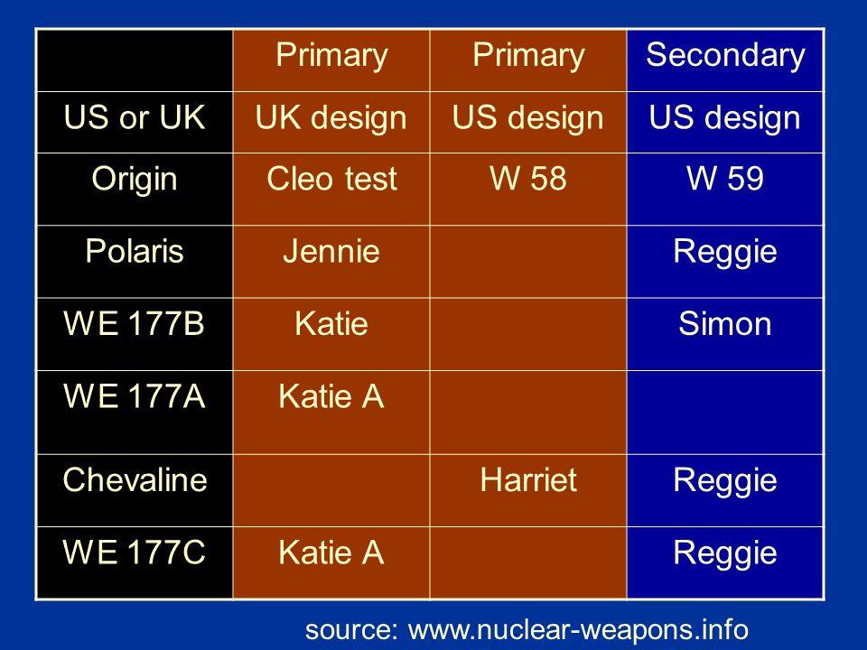 Primary Secondary US or UKUK designUS design OriginCleo testW 58W 59 PolarisJennieReggie WE 177BKatieSimon WE 177AKatie A ChevalineHarrietReggie WE 17