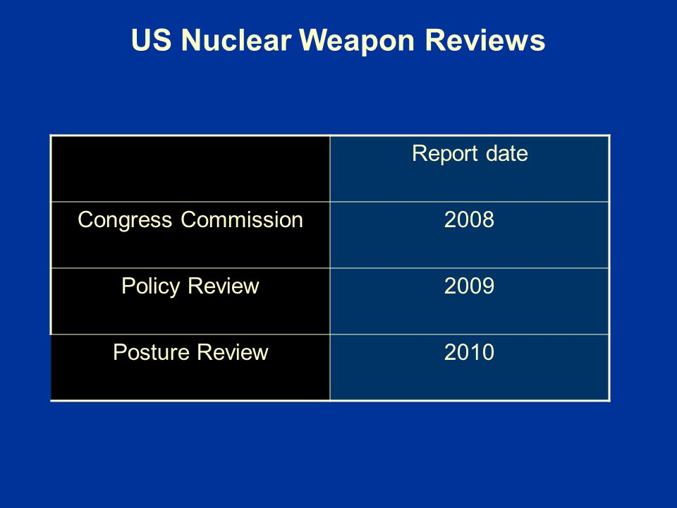 US Nuclear Weapon Reviews Report date Congress Commission2008 Policy Review2009 Posture Review2010