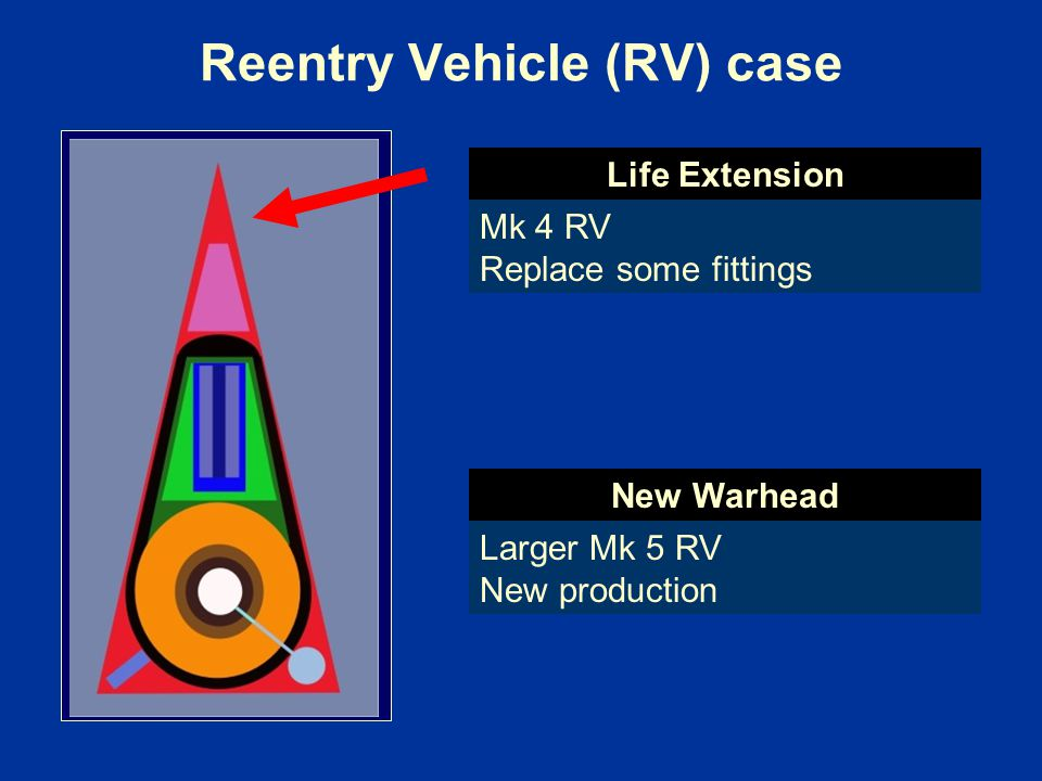 Reentry Vehicle (RV) case Mk 4 RV Replace some fittings Larger Mk 5 RV New production Life Extension New Warhead