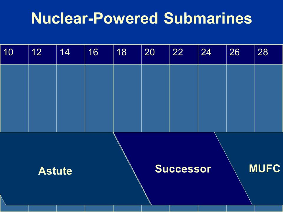 Nuclear-Powered Submarines 10121416182022242628 Astute Successor MUFC