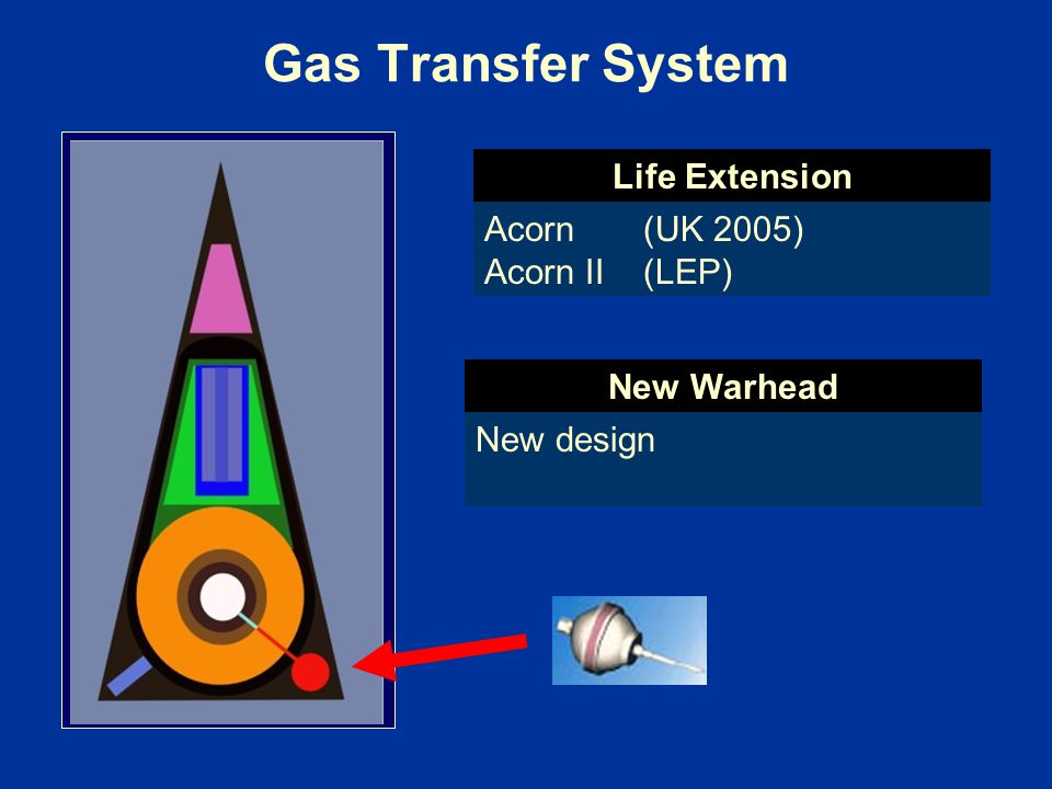 Gas Transfer System Acorn (UK 2005) Acorn II (LEP) New design Life Extension New Warhead