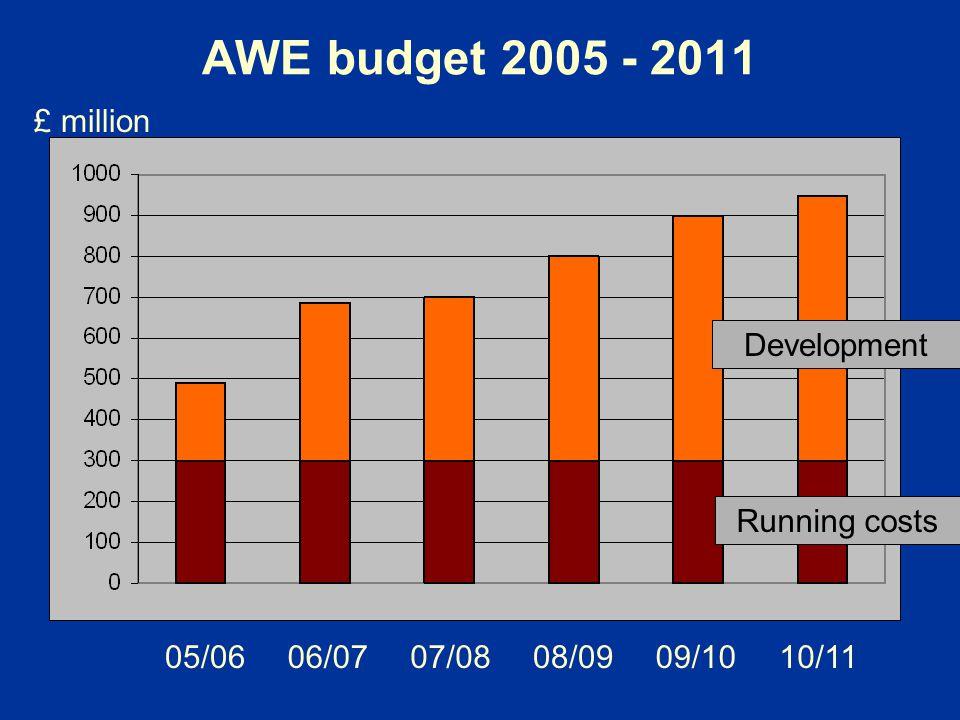 AWE budget 2005 - 2011 05/0606/0707/0808/0909/1010/11 £ million Running costs Development