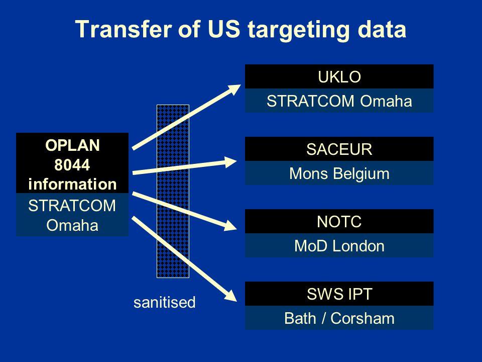 Transfer of US targeting data OPLAN 8044 information STRATCOM Omaha UKLO STRATCOM Omaha SACEUR Mons Belgium NOTC MoD London SWS IPT Bath / Corsham san