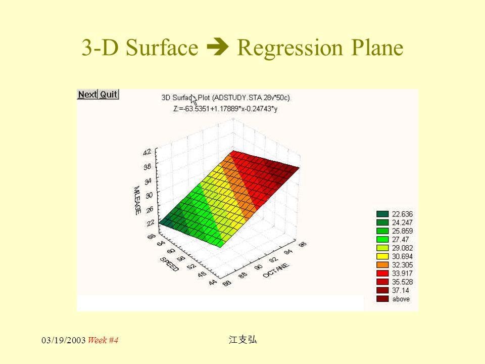 03/19/2003 Week #4 江支弘 3-D Surface  Regression Plane