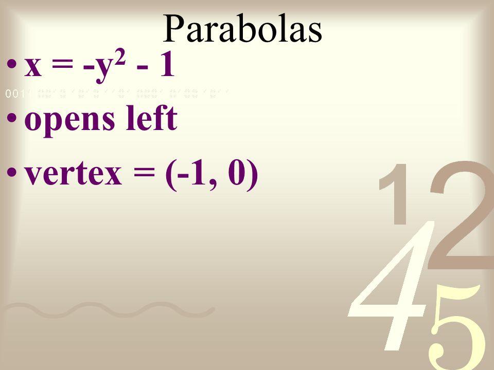 Parabolas x = -y 2 - 1 opens left vertex = (-1, 0)