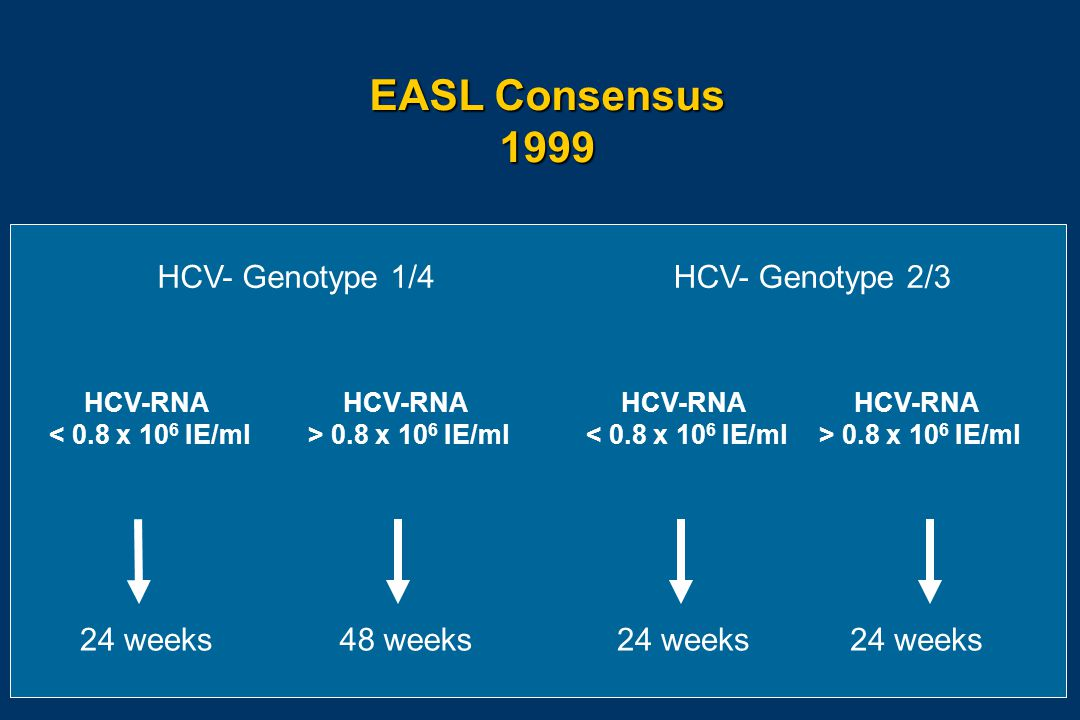 HCV- Genotype 1/4 HCV- Genotype 2/3 HCV-RNA < 0.8 x 10 6 IE/ml HCV-RNA > 0.8 x 10 6 IE/ml 24 weeks48 weeks24 weeks EASL Consensus 1999