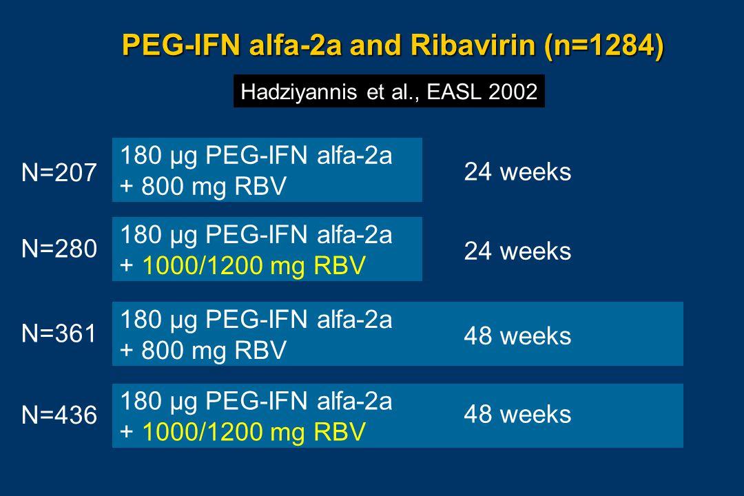 180 µg PEG-IFN alfa-2a + 800 mg RBV 180 µg PEG-IFN alfa-2a + 1000/1200 mg RBV 180 µg PEG-IFN alfa-2a + 800 mg RBV 180 µg PEG-IFN alfa-2a + 1000/1200 mg RBV PEG-IFN alfa-2a and Ribavirin (n=1284) Hadziyannis et al., EASL 2002 24 weeks 48 weeks N=207 N=280 N=361 N=436
