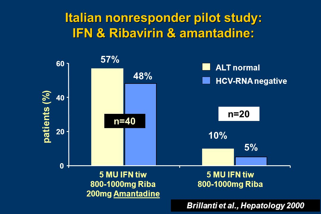 0 20 40 60 Italian nonresponder pilot study: IFN & Ribavirin & amantadine: Brillanti et al., Hepatology 2000 patients (%) 5 MU IFN tiw 800-1000mg Riba 200mg Amantadine 5 MU IFN tiw 800-1000mg Riba n=40 n=20 10% 5% HCV-RNA negative ALT normal 57% 48%