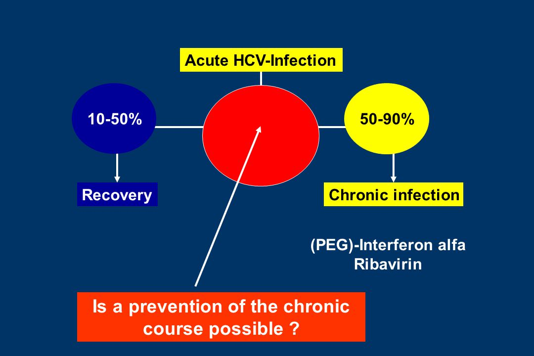 Acute HCV-Infection RecoveryChronic infection (PEG)-Interferon alfa Ribavirin 10-50% 50-90% Is a prevention of the chronic course possible