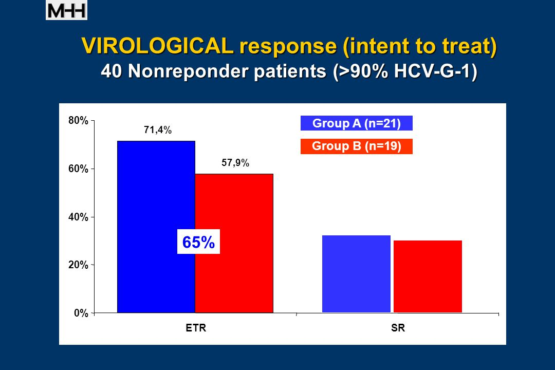 71,4% 57,9% 0% 20% 40% 60% 80% ETRSR Group A (n=21) Group B (n=19) VIROLOGICAL response (intent to treat) 40 Nonreponder patients (>90% HCV-G-1) 65%