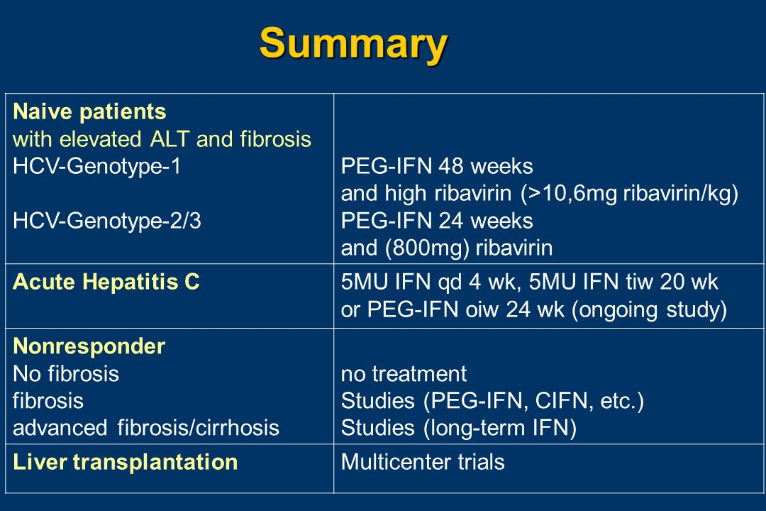 Summary Naive patients with elevated ALT and fibrosis HCV-Genotype-1 HCV-Genotype-2/3 PEG-IFN 48 weeks and high ribavirin (>10,6mg ribavirin/kg) PEG-IFN 24 weeks and (800mg) ribavirin Acute Hepatitis C5MU IFN qd 4 wk, 5MU IFN tiw 20 wk or PEG-IFN oiw 24 wk (ongoing study) Nonresponder No fibrosis fibrosis advanced fibrosis/cirrhosis no treatment Studies (PEG-IFN, CIFN, etc.) Studies (long-term IFN) Liver transplantationMulticenter trials