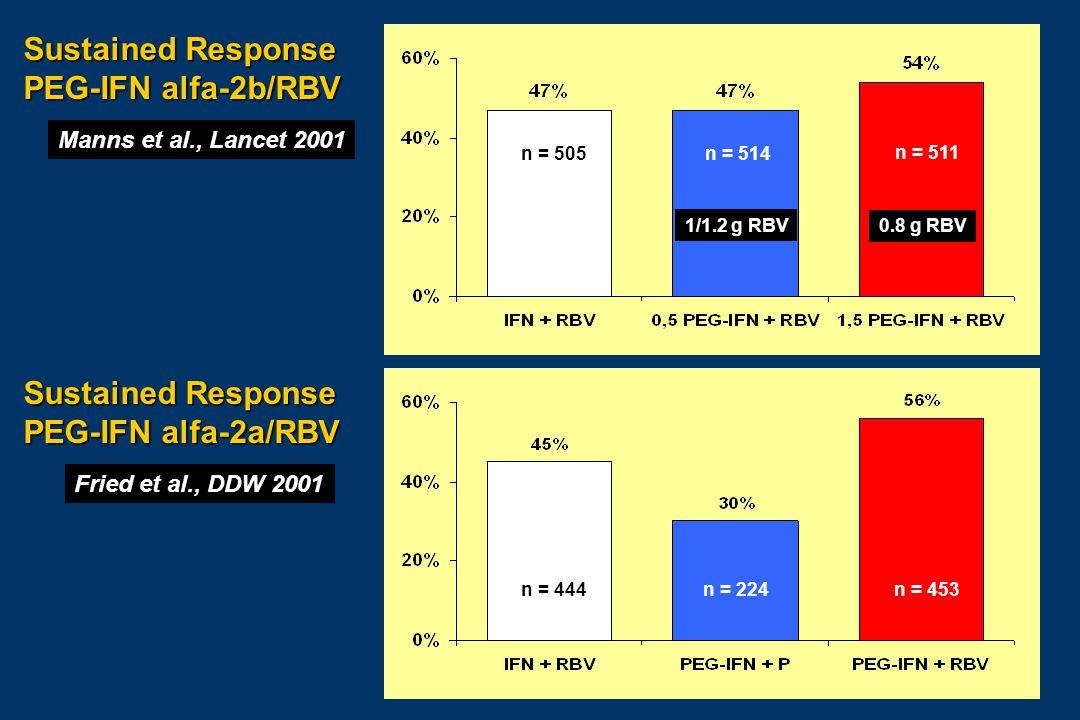 Fried et al., DDW 2001 Manns et al., Lancet 2001 Sustained Response PEG-IFN alfa-2b/RBV Sustained Response PEG-IFN alfa-2a/RBV 0.8 g RBV 1/1.2 g RBV n = 224 n = 514 n = 511 n = 505 n = 444 n = 453