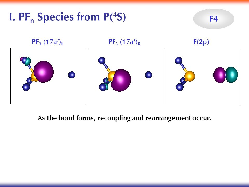 I. PF n Species from P( 4 S) PF 3 (17a') L PF 3 (17a') R F(2p) As the bond forms, recoupling and rearrangement occur. F4