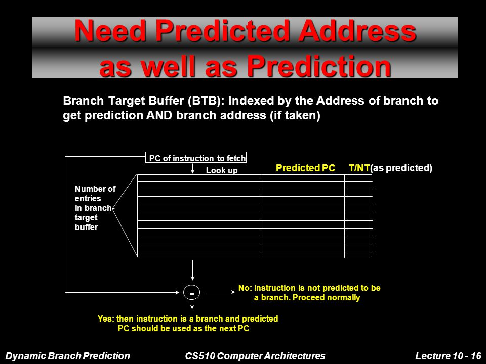 Dynamic Branch PredictionCS510 Computer ArchitecturesLecture 10 - 16 Need Predicted Address as well as Prediction Branch Target Buffer (BTB): Indexed by the Address of branch to get prediction AND branch address (if taken) Predicted PC T/NT(as predicted) PC of instruction to fetch Number of entries in branch- target buffer No: instruction is not predicted to be a branch.