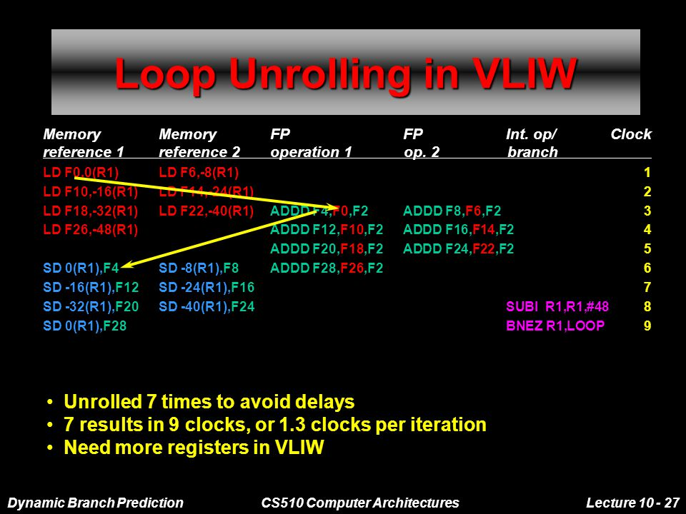 Dynamic Branch PredictionCS510 Computer ArchitecturesLecture 10 - 27 Loop Unrolling in VLIW Memory MemoryFPFPInt.