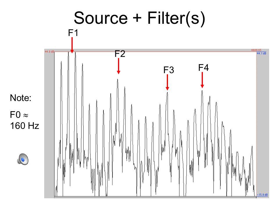 Source + Filter(s) Note: F0  160 Hz F1 F2 F3 F4