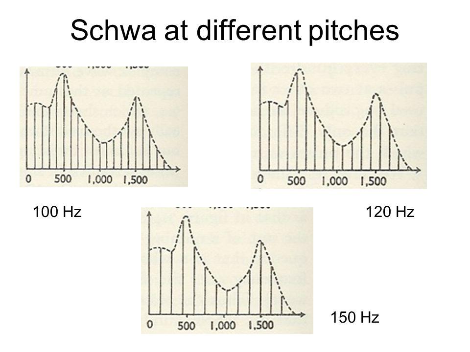 Schwa at different pitches 100 Hz120 Hz 150 Hz